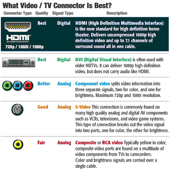 HDMI DVI COMPONENT VIDEO S-VIDEO RCA VIDEO COMPOSITE VIDEO EXPLAINED BY CABLEK