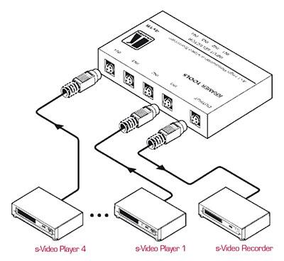 kramer 4X1S SVHS video Switch - 4 Inputs 4x1 s-Video Mechanical Switcher cablek