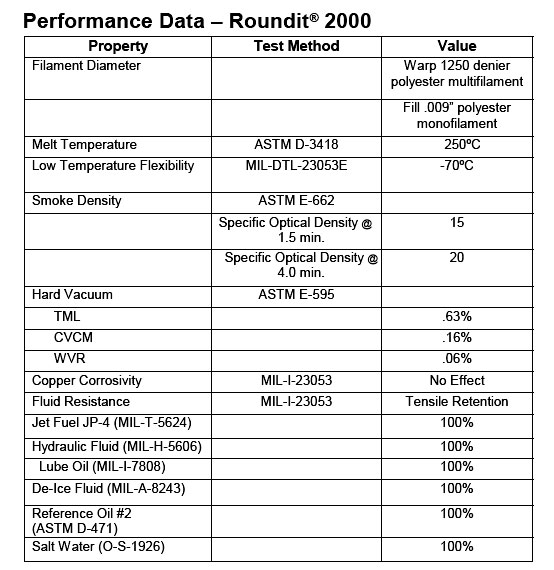 ROUNDIT SPECIFICATIONS CABLEK