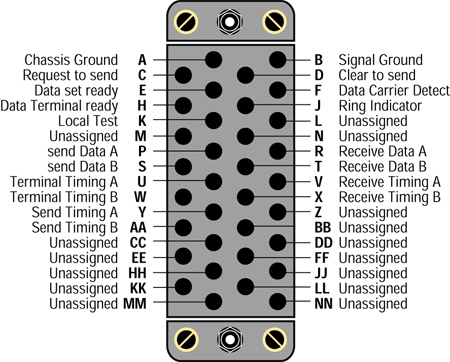 v35 cables,dte to dce cables,v35 male,v35 female,v35 interface cables,v35 to hd26,v35 female,v35 cross over,v35 connector,v35 pins,v35 to rs449,rs449,v35 interface cables